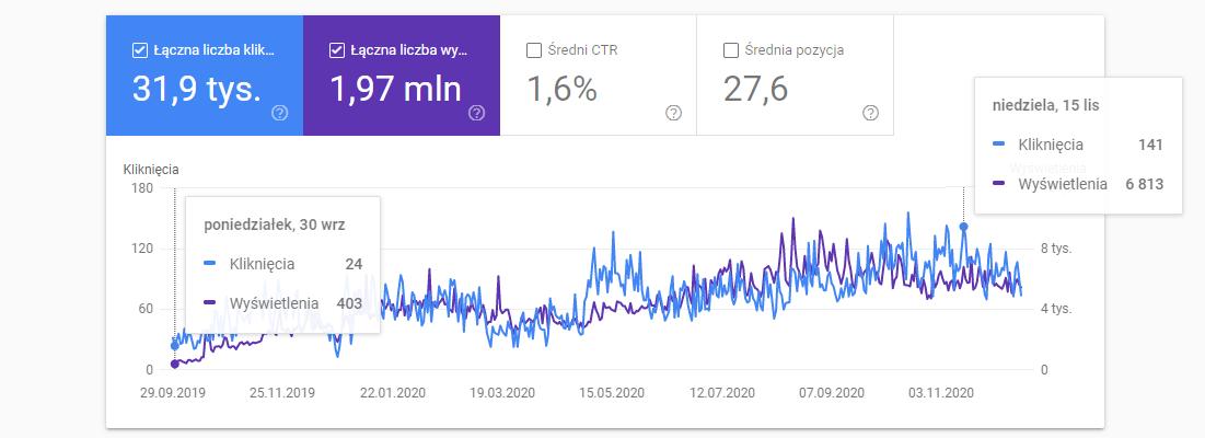 Wzrost widoczności w Google, branża meblowa