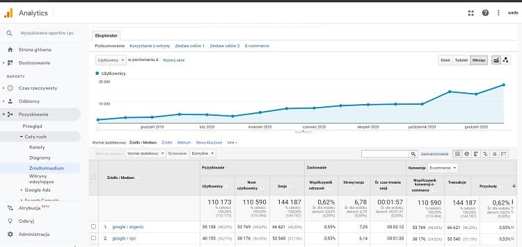Google Analytics ruch